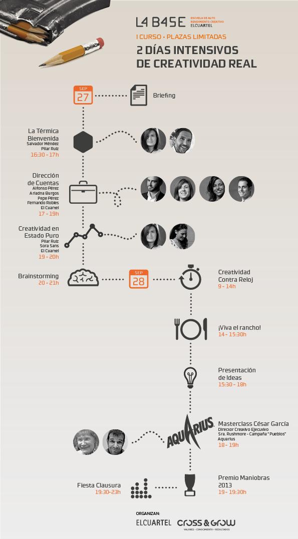 Infografía del I Curso de Creatividad y Estrategia